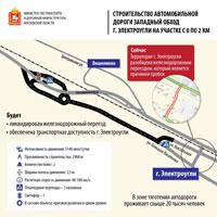 Новая дорога в Электроугли 1